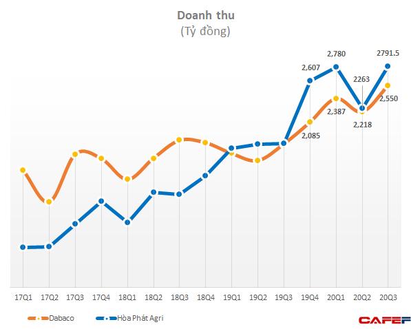 Hòa Phát: Nợ vay vượt 2 tỷ USD, mảng nông nghiệp lãi 1.400 tỷ trong 9 tháng - Ảnh 3.