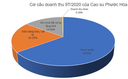 Nhận 556 tỷ đồng từ đền bù đất, LNST 9 tháng của Cao su Phước Hòa (PHR) tăng 12% lên 725 tỷ đồng - Ảnh 2.