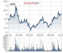 An Dương Thảo Điền (HAR) đăng ký mua 3,5 triệu cổ phiếu quỹ nhằm hỗ trợ giao dịch - Ảnh 1.