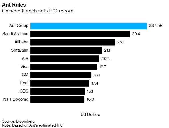 Thương vụ IPO bom tấn của Ant Financial qua những con số: Lớn hơn cả GDP Ai Cập và Phần Lan, vượt quy mô của ngân hàng lớn nhất nước Mỹ - Ảnh 1.