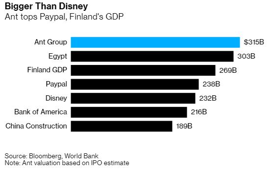 Thương vụ IPO bom tấn của Ant Financial qua những con số: Lớn hơn cả GDP Ai Cập và Phần Lan, vượt quy mô của ngân hàng lớn nhất nước Mỹ - Ảnh 2.