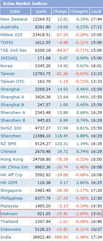 Thị trường giảm sâu, nhiều Công ty chứng khoán dự báo VN-Index hồi phục tại vùng 900 điểm - Ảnh 1.