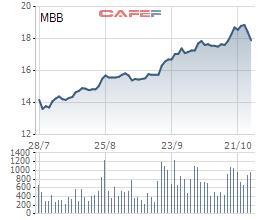 Lãnh đạo Ngân hàng Quân đội liên tục mua vào cổ phiếu MBB - Ảnh 1.