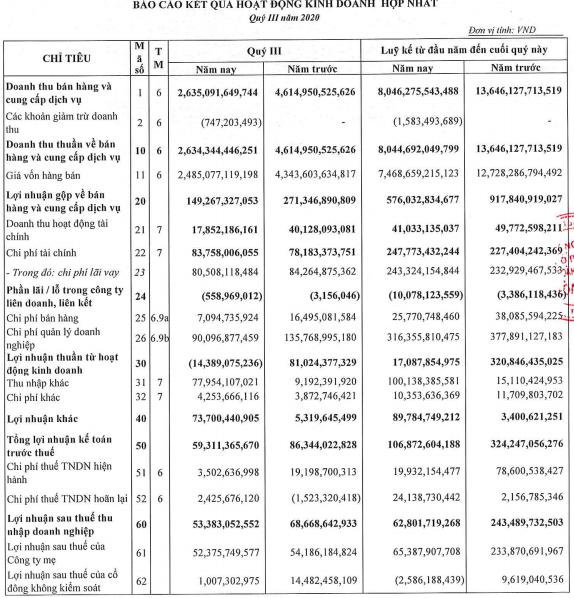 Xây dựng Hoà Bình (HBC): Quý 3 lãi sau thuế 53 tỷ đồng, chủ yếu nhờ phát sinh lãi từ mua rẻ 75 tỷ đồng - Ảnh 1.