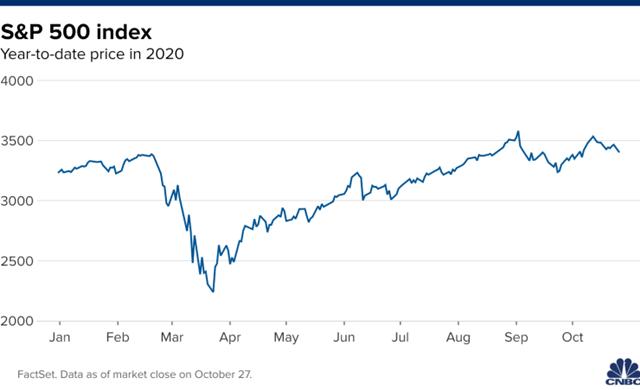 Mark Mobius: S&P 500 đang phát tín hiệu cảnh báo đỉnh kép - Ảnh 1.