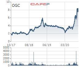 Ảnh hưởng trực tiếp từ Covid 19, Ocean Group (OGC) báo lãi quý 3 giảm 65% so với cùng kỳ - Ảnh 2.