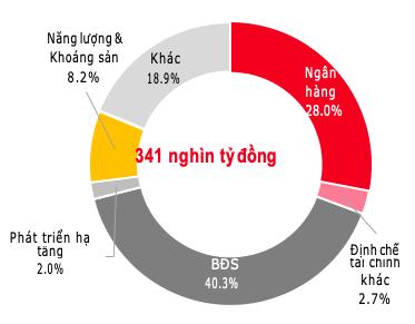 Doanh nghiệp bất động sản chạy đua trái phiếu trước quy định mới: Saigon Glory, Novaland, Quang Thuận… dẫn đầu với tổng phát hành lên đến 10.000 tỷ đồng - Ảnh 1.