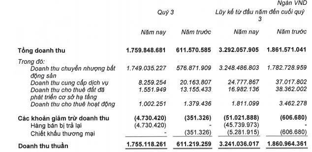 Khang Điền (KDH): Quý 3 lãi 362 tỷ đồng, tăng 22% so với cùng kỳ - Ảnh 1.