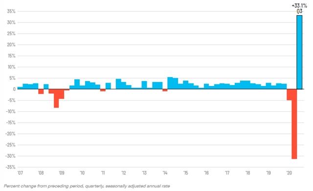 GDP Mỹ 'bùng nổ' trong quý III, tăng trưởng kỷ lục 33,1% - Ảnh 1.