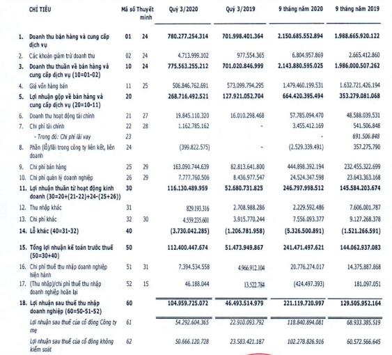 Hưởng lợi từ công ty con Mộc Châu Milk, Vilico (VLC) báo lãi 105 tỷ đồng quý 3, hơn gấp đôi cùng kỳ - Ảnh 1.
