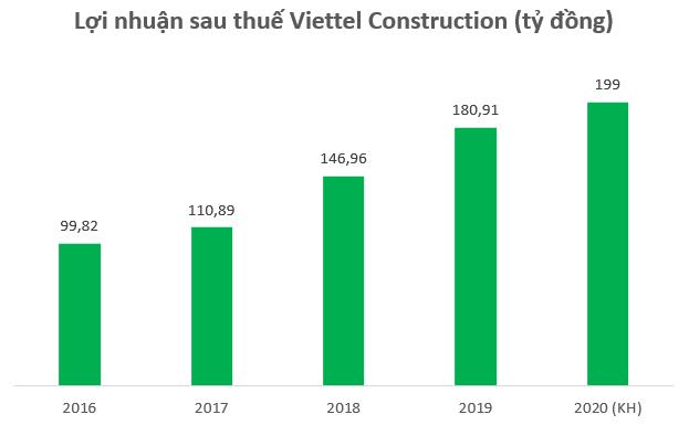Viettel Construction (CTR) có gì hấp dẫn trước thềm bán vốn của Viettel? - Ảnh 1.