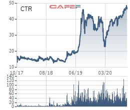 Viettel Construction (CTR) có gì hấp dẫn trước thềm bán vốn của Viettel? - Ảnh 2.