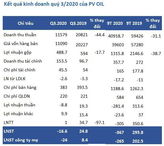 PV OIL: Quý 3 lỗ ròng 24 tỷ đồng, lũy kế 9 tháng lỗ 265 tỷ - Ảnh 1.