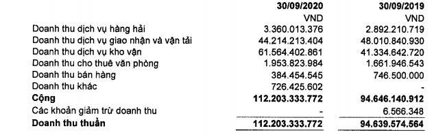 Vận tải biển Sài Gòn (SGS): 9 tháng lãi 24 tỷ đồng tăng 44% so với cùng kỳ - Ảnh 1.