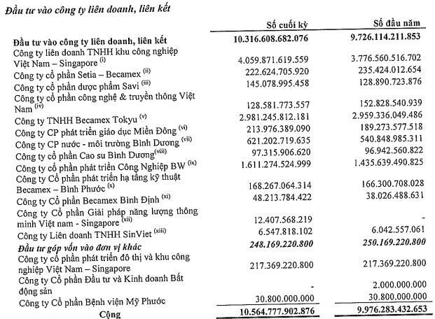 Becamex (BCM): Quý 3 lãi 631 tỷ đồng tăng 20% so với cùng kỳ - Ảnh 2.