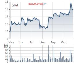 Sara Việt Nam (SRA) chốt danh sách cổ đông trả cổ tức bằng tiền và cổ phiếu tổng tỷ lệ 60% - Ảnh 1.