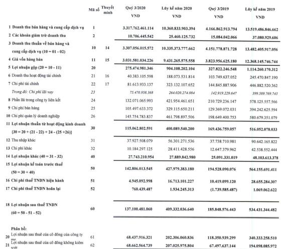 Vinatex (VGT) báo lãi quý 3 đạt 137 tỷ đồng, giảm 26% so với cùng kỳ - Ảnh 1.
