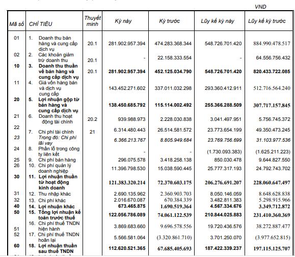 Tân Tạo (ITA) báo lãi 112 tỷ đồng quý 3, gấp đôi cùng kỳ - Ảnh 1.