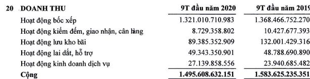 Cảng Hải Phòng (PHP) báo lãi 150 tỷ đồng quý 3, tăng 16% so với cùng kỳ - còn hơn 2.000 tỷ đồng tiền gửi ngân hàng - Ảnh 2.