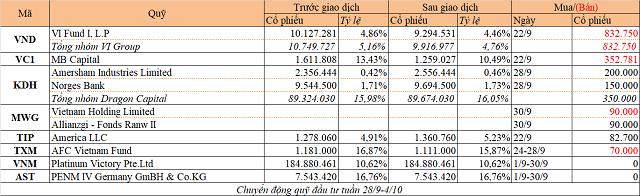 Chuyển động quỹ đầu tư tuần 28/9-4/10: VI Group bán VNDirect, Dragon Capital mua KDH - Ảnh 1.