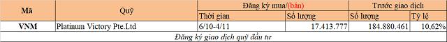 Chuyển động quỹ đầu tư tuần 28/9-4/10: VI Group bán VNDirect, Dragon Capital mua KDH - Ảnh 2.