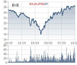 Đấu giá cổ phần Biwase: Có 17 nhà đầu tư đăng ký mua gần 34 triệu cổ phiếu BWE - Ảnh 1.