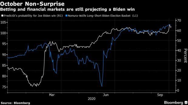 Joe Biden đang chiếm ưu thế, các chuyên gia hàng đầu Phố Wall lý giải tại sao TTCK Mỹ sẽ bứt phá khi ông đắc cử - Ảnh 2.