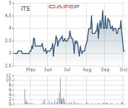 V-ITASCO (ITS) chào bán 9 triệu cổ phiếu riêng lẻ với giá gấp 3 lần thị giá - Ảnh 1.