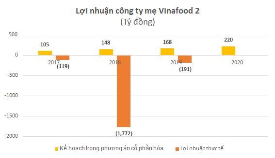 Vinafood 2 – khi anh cả của ngành lúa gạo tiếp tục ốm yếu - Ảnh 1.