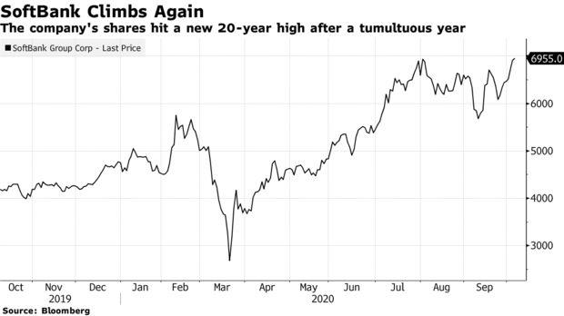 Cổ phiếu SoftBank chạm đỉnh 20 năm, Masayoshi Son bắt đầu vực dậy sau 1 năm bết bát? - Ảnh 1.