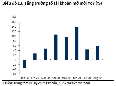 KBSV: Dòng tiền mới dồi dào vào thị trường, VN-Index có thể cán mốc 960 điểm trong giai đoạn cuối năm - Ảnh 1.