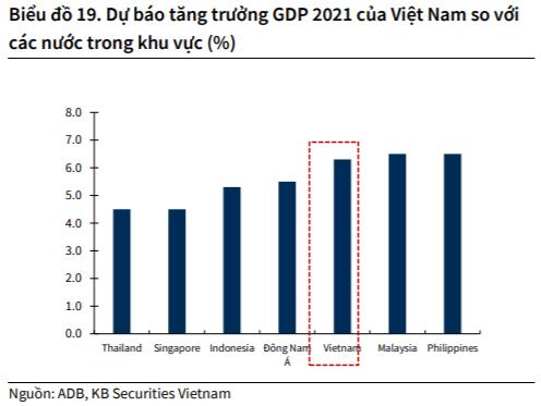 KBSV: Dòng tiền mới dồi dào vào thị trường, VN-Index có thể cán mốc 960 điểm trong giai đoạn cuối năm - Ảnh 3.