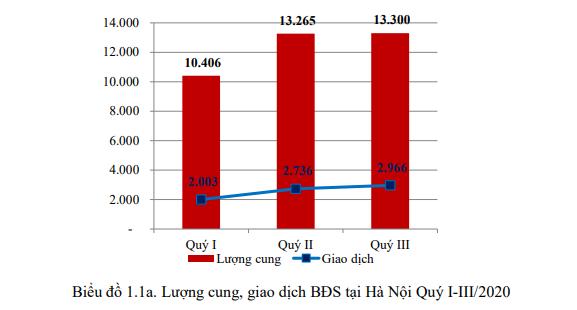 Thị trường bất động sản Hà Nội 9 tháng đầu năm qua các con số - Ảnh 1.