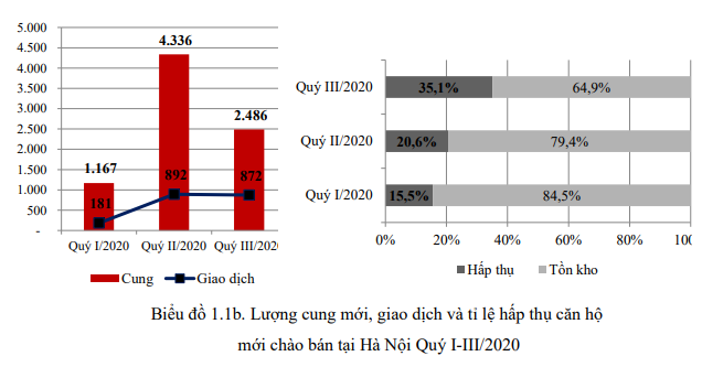 Thị trường bất động sản Hà Nội 9 tháng đầu năm qua các con số - Ảnh 2.