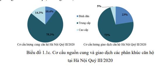 Thị trường bất động sản Hà Nội 9 tháng đầu năm qua các con số - Ảnh 3.