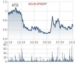 Cổ phiếu ATG sắp bị tạm ngừng giao dịch để bảo vệ lợi ích nhà đầu tư - Ảnh 1.