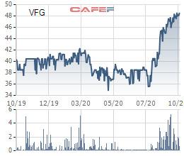 PAN Group chào mua công khai 4,8 triệu cổ phần Khử Trùng Việt Nam với giá 50.000 đồng/cp - Ảnh 1.