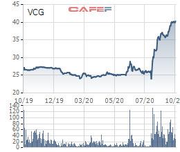 Vinaconex tính chuyển nhượng hơn 17 triệu cổ phiếu ND2, muốn thoái bớt vốn tại Nedi2 - Ảnh 2.