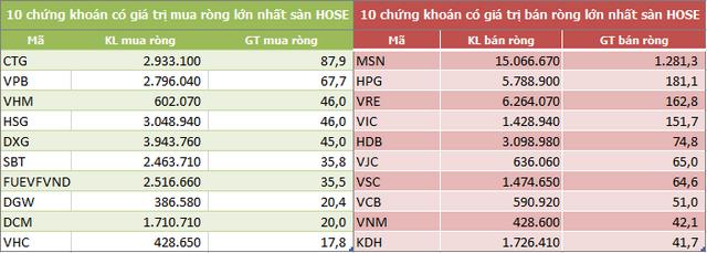 Khối ngoại trên HoSE bán ròng 5 tuần liên tiếp với tổng cộng 8.500 tỷ đồng - Ảnh 2.
