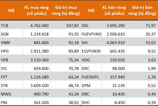 Tự doanh CTCK tiếp tục mua ròng 941 tỷ đồng trong tuần 26-30/10, gom mạnh cổ phiếu bluechip - Ảnh 1.