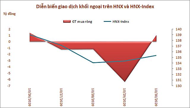 Khối ngoại trên HoSE bán ròng 5 tuần liên tiếp với tổng cộng 8.500 tỷ đồng - Ảnh 3.