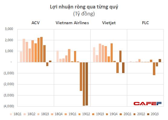Cổ phiếu hàng không đồng loạt cất cánh trước thông tin vắc-xin, riêng VJC kịch trần - Ảnh 1.