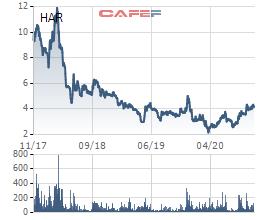 HAR muốn mua thêm 18% vốn chủ quản Xà bông Cô Ba: 3 năm lấn sân FMCGs bất thành, chuyển sang tập trung phát triển quỹ đất - Ảnh 1.