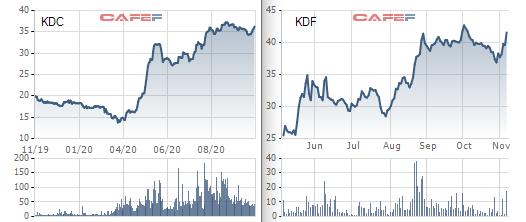 Tập đoàn Kido phát hành hơn 23 triệu cổ phiếu hoán đổi cổ phần KDF, cổ đông Kido Foods lãi kép - Ảnh 1.