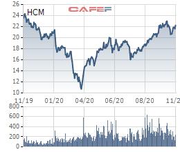 HFIC đăng ký bán 25 triệu cổ phiếu HCM của Chứng khoán HSC - Ảnh 1.