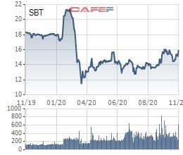 Thành Thành Công Biên Hòa (SBT) thông qua phương án phát hành hơn 30 triệu cổ phiếu ESOP - Ảnh 1.