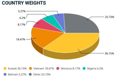 MSCI loại toàn bộ cổ phiếu Kuwait khỏi danh mục Frontier Markets Index, gia tăng tỷ trọng cổ phiếu Việt Nam từ ngày 1/12 - Ảnh 2.