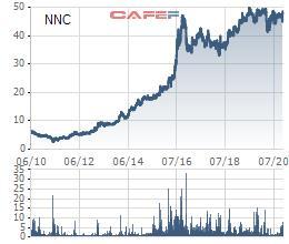 Đá Núi Nhỏ (NNC) chốt quyền trả cổ tức tỷ lệ 50% bằng tiền mặt - Ảnh 1.