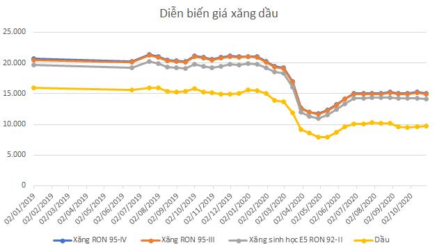 Doanh nghiệp kinh doanh xăng dầu quý III: Doanh thu giảm, lợi nhuận phân hóa - Ảnh 1.