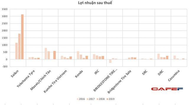Mỹ áp thuế sơ bộ với săm lốp Việt Nam: Tổng doanh thu của 3 doanh nghiệp săm lốp nội địa chỉ bằng một doanh nghiệp FDI - Ảnh 2.
